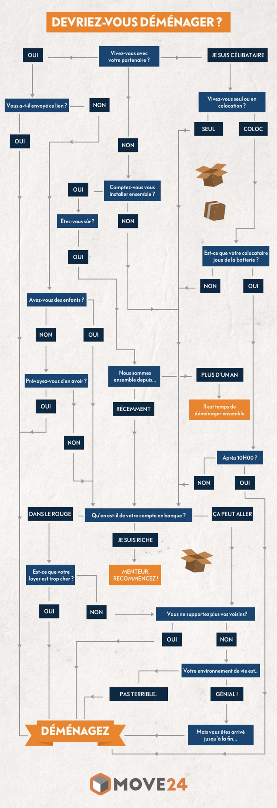 preparer demenagement infographie